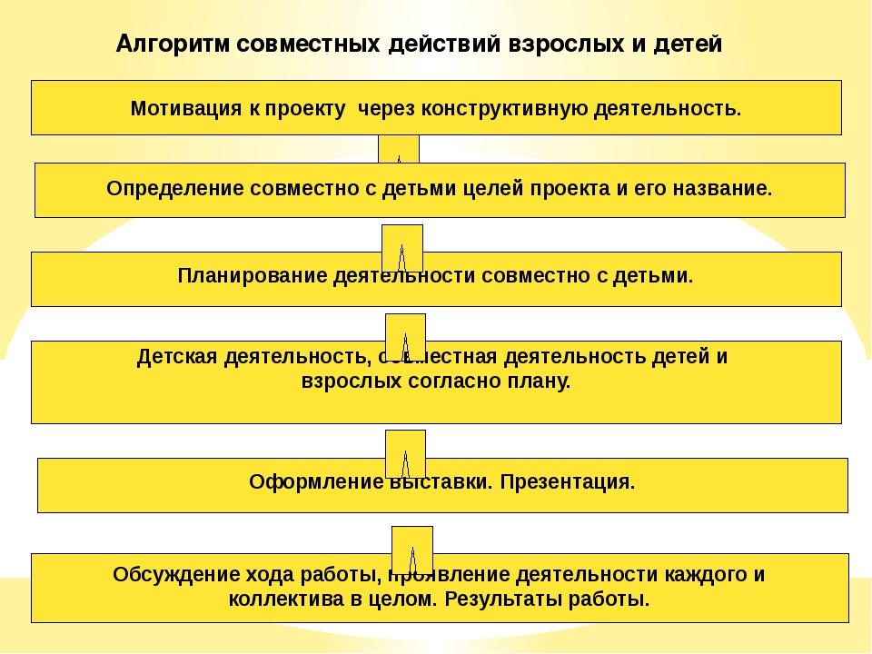 Алгоритм совместных действий взрослых и детей Мотивация к проекту через конст...