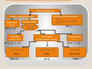 Классификация рациональных уравнений Виды уравнений Целые рациональные Дробн