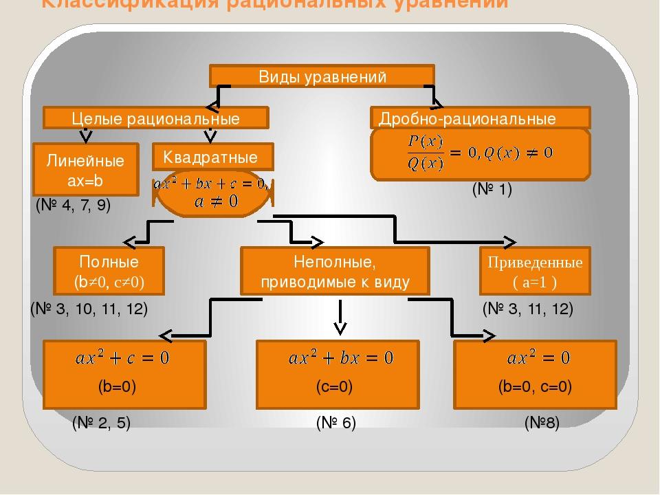 Классификация рациональных уравнений Виды уравнений Целые рациональные Дробн...