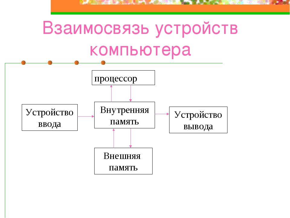 Взаимосвязь устройств компьютера процессор Устройствоввода Внутренняя память...