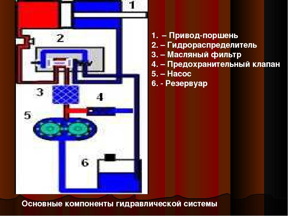 Основные компоненты гидравлической системы – Привод-поршень 2. – Гидрораспред...