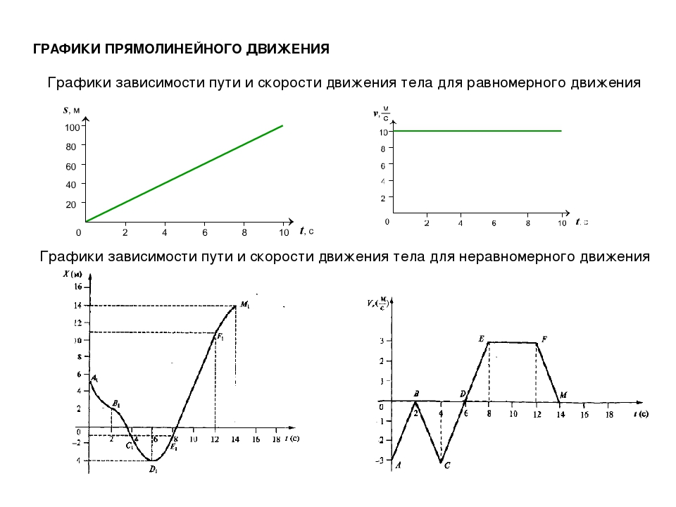 ГРАФИКИ ПРЯМОЛИНЕЙНОГО ДВИЖЕНИЯ Графики зависимости пути и скорости движения...