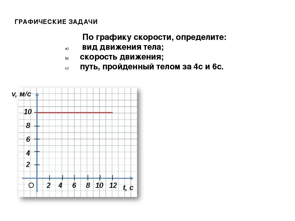 2 4 По графику скорости, определите: вид движения тела; скорость движения; пу...