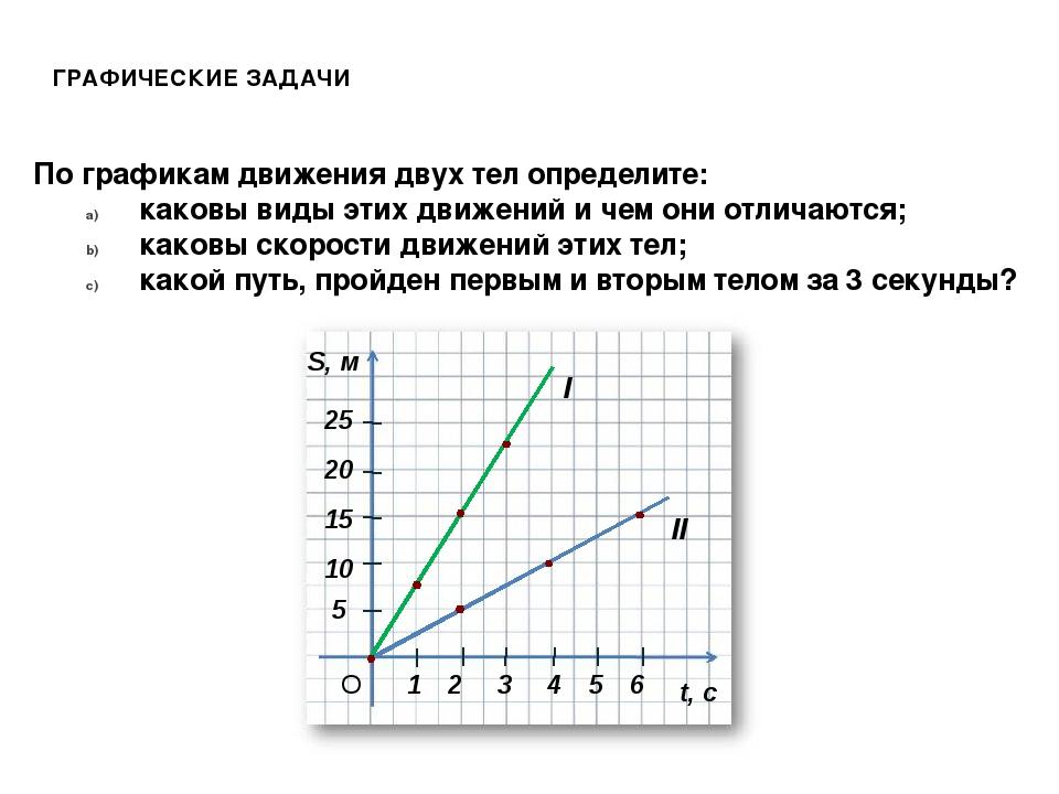 1 2 3 20 15 10 5 4 5 6 25 t, с S, м О I II По графикам движения двух тел опре...