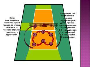 4 3 2 5 6 1 Нумерация зон, начинается с позиции подающего(1) и далее против ч