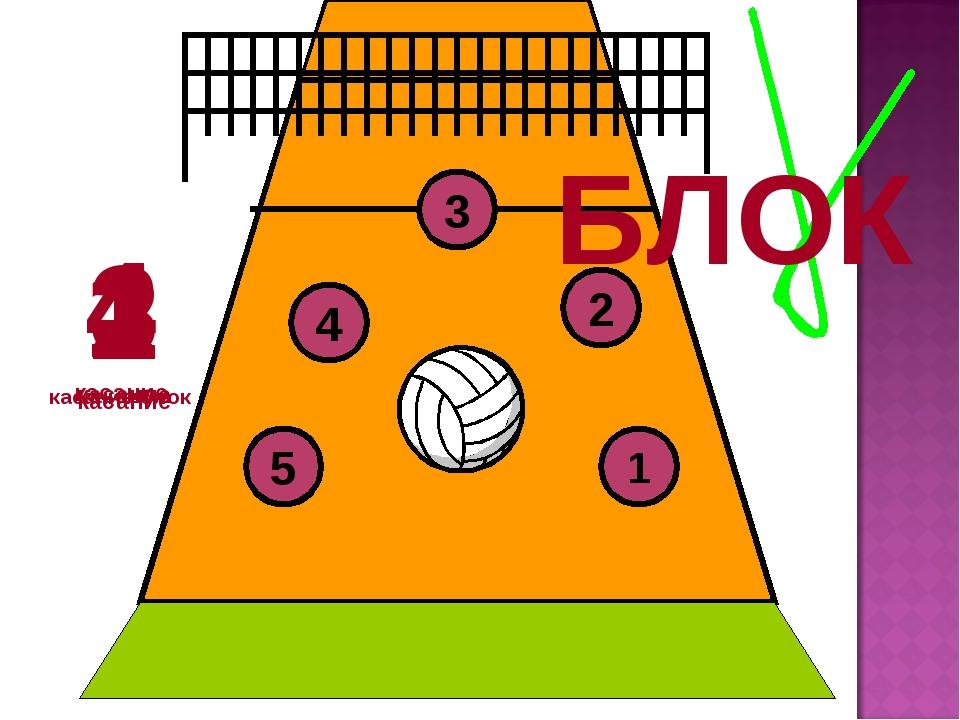3 4 5 6 2 1 1 касание-блок 2 касание 3 касание 4 касание БЛОК