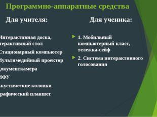 Программно-аппаратные средства Для учителя: 1. Интерактивная доска, интеракти