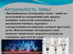Актуальность темы: Инновационная светодиодная лампа - наиболее актуальный на