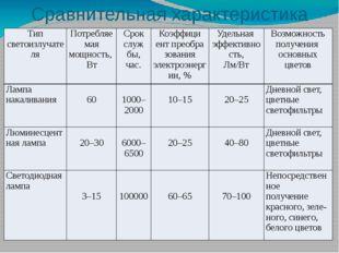 Сравнительная характеристика ламп Типсветоизлучателя Потребляемая мощность, В