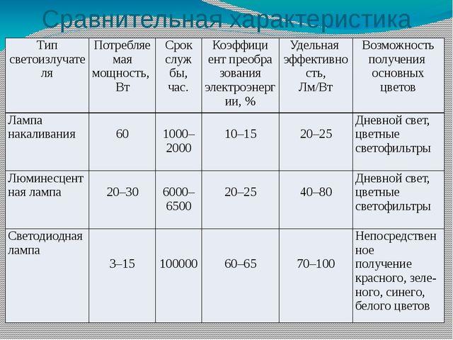 Сравнительная характеристика ламп Типсветоизлучателя Потребляемая мощность, В...