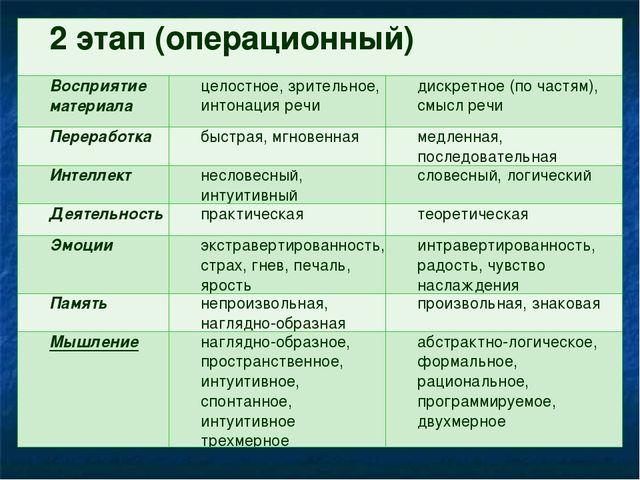 2 этап (операционный)  Восприятие материалацелостное, зрительное, интонаци...