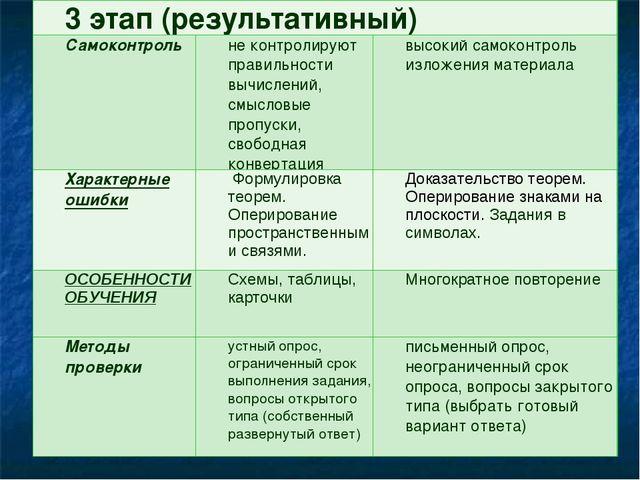 3 этап (результативный) Самоконтрольне контролируют правильности вычислений...