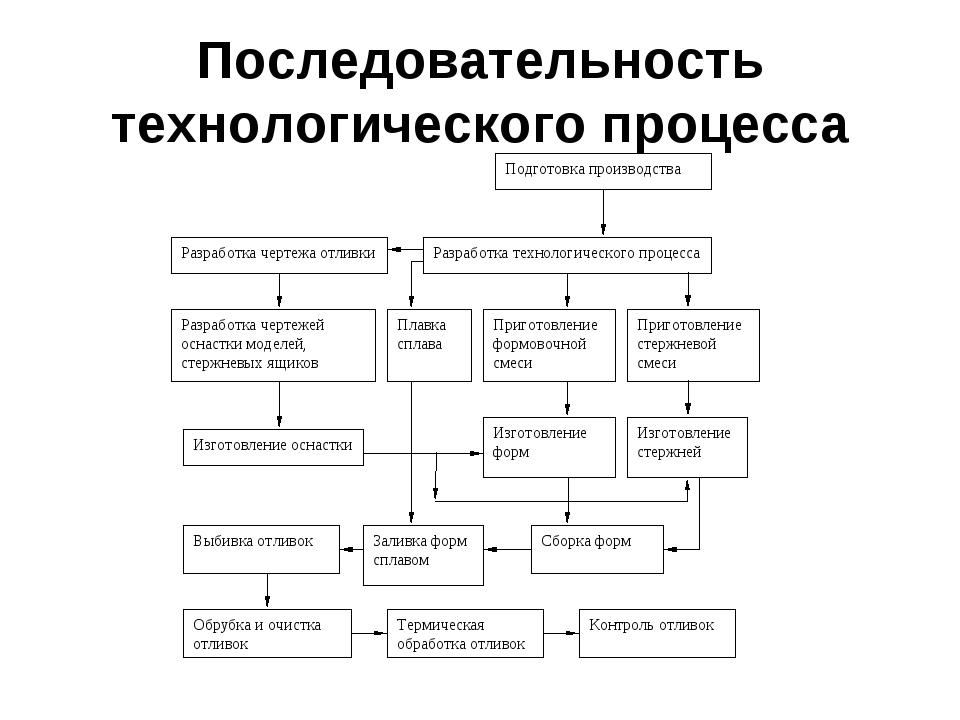 последователность технологического процесса литья