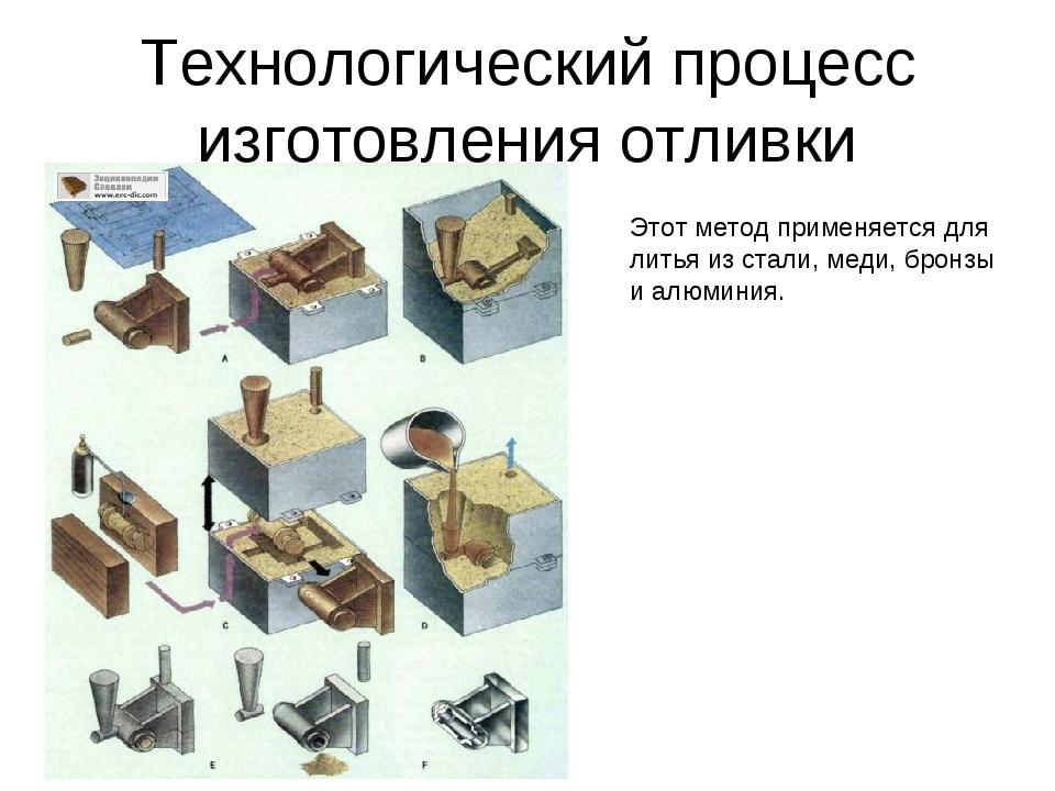 Технологический процесс изготовления отливки Этот метод применяется для литья...