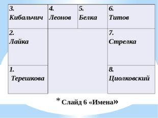 Слайд 6 «Имена» 3. Кибальчич 4. Леонов 5. Белка 6. Титов 2. Лайка  7. Стрелк