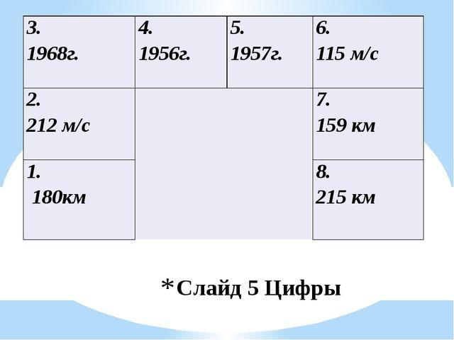Слайд 5 Цифры 3. 1968г. 4. 1956г. 5. 1957г. 6. 115 м/с 2. 212 м/с  7. 159 км...