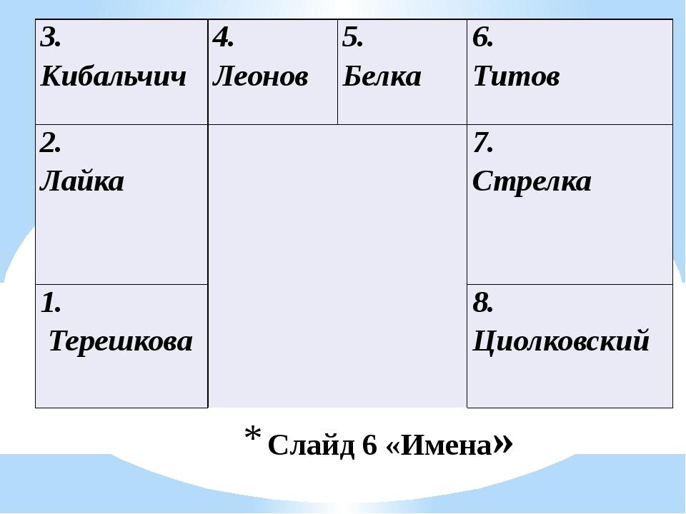 Слайд 6 «Имена» 3. Кибальчич 4. Леонов 5. Белка 6. Титов 2. Лайка  7. Стрелк...