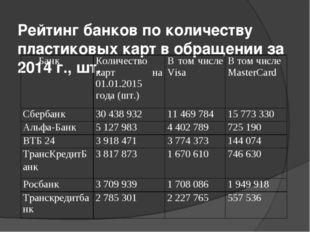 Рейтинг банков по количеству пластиковых карт в обращении за 2014 г., шт. Бан