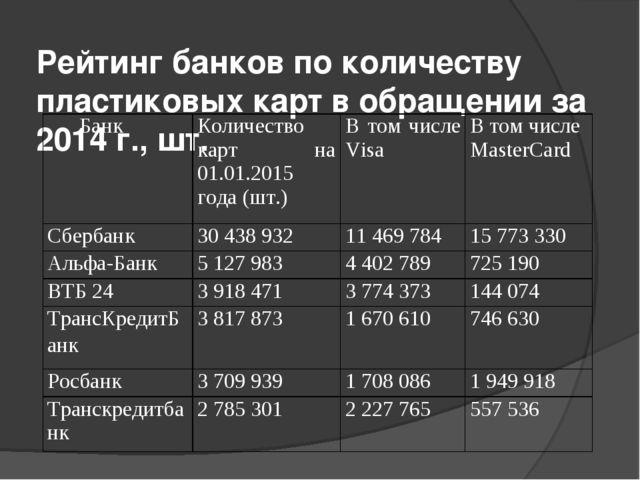 Рейтинг банков по количеству пластиковых карт в обращении за 2014 г., шт. Бан...