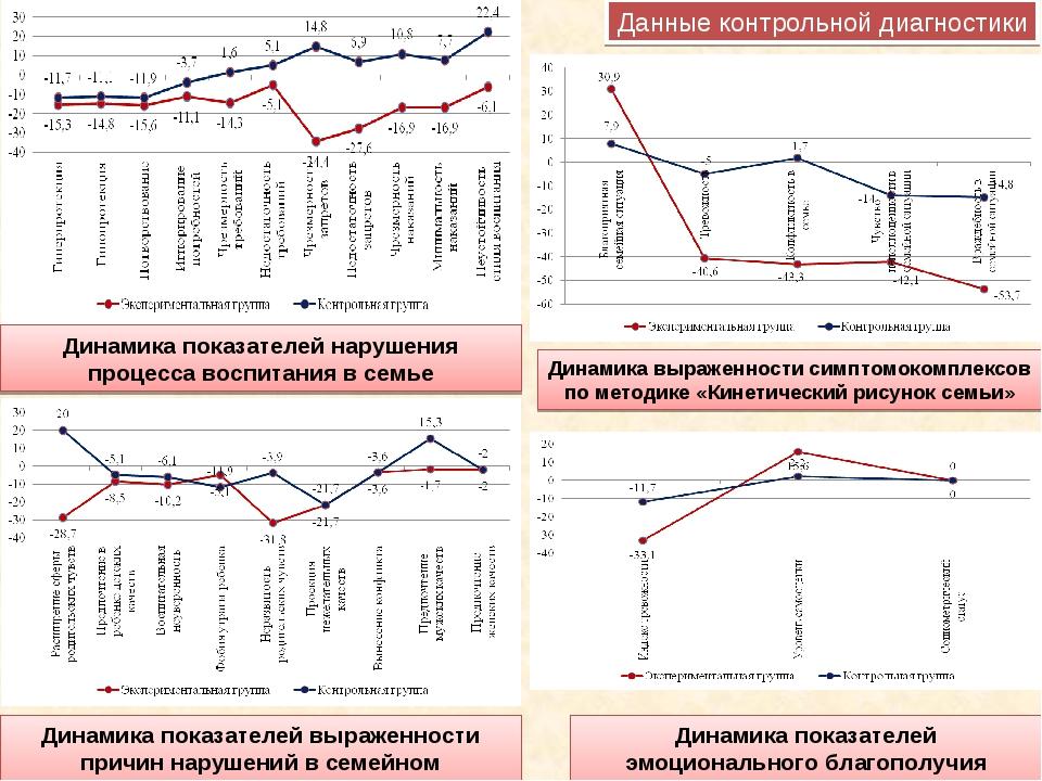 Динамика показателей нарушения процесса воспитания в семье Динамика показател...