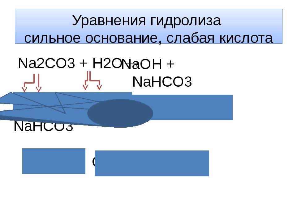 Уравнения гидролиза сильное основание, слабая кислота Na2CO3 + H2O  NaOH + N...