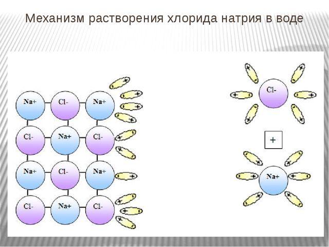 Механизм растворения хлорида натрия в воде