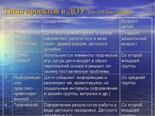 Типы проектов в ДОУ (по Л.В.Киселёвой) №Тип проектаСодержаниеВозраст детей