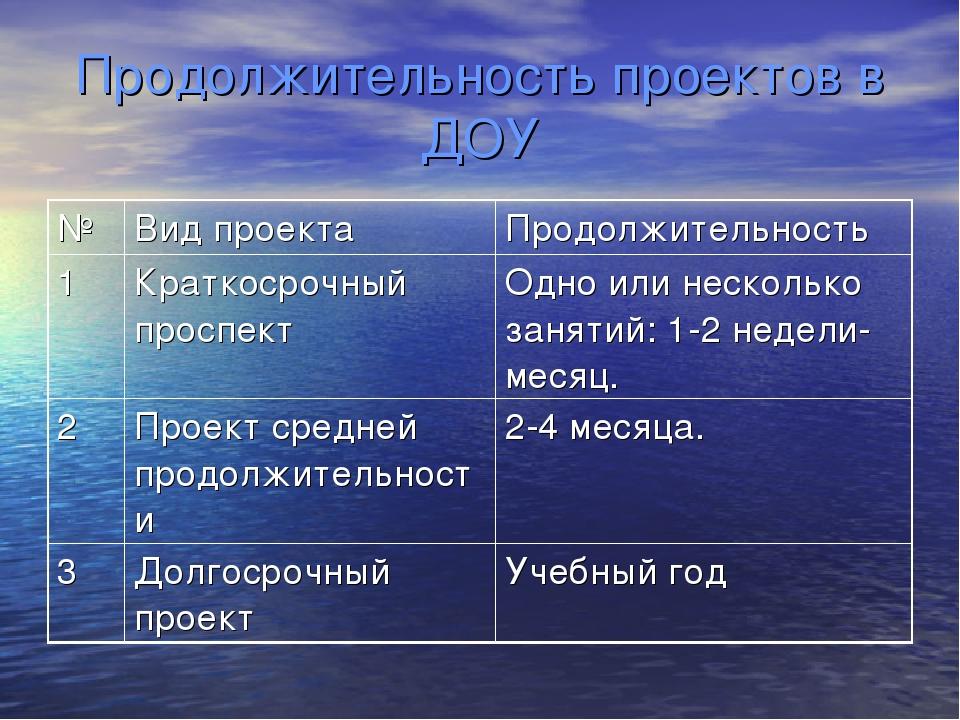 Продолжительность проектов в ДОУ №Вид проектаПродолжительность 1Краткосроч...