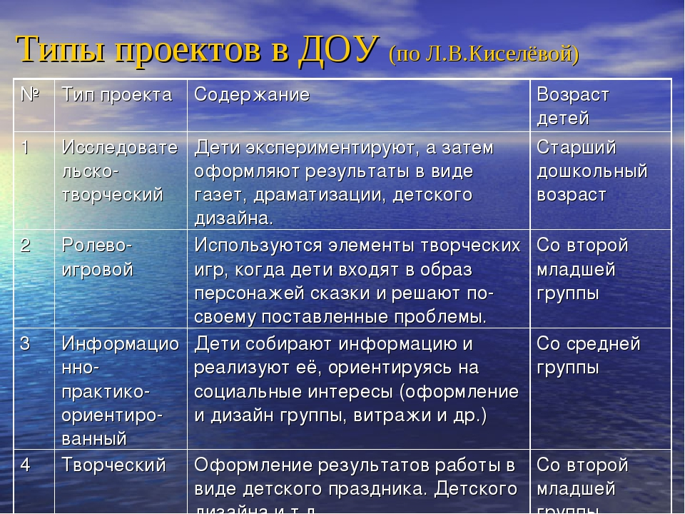 Типы проектов в ДОУ (по Л.В.Киселёвой) №Тип проектаСодержаниеВозраст детей...