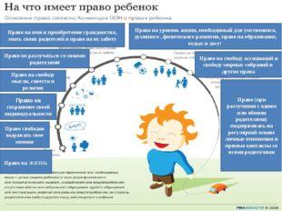 3. Конвенция о правах ребенка Право на жизнь Право свободно выражать свое мне