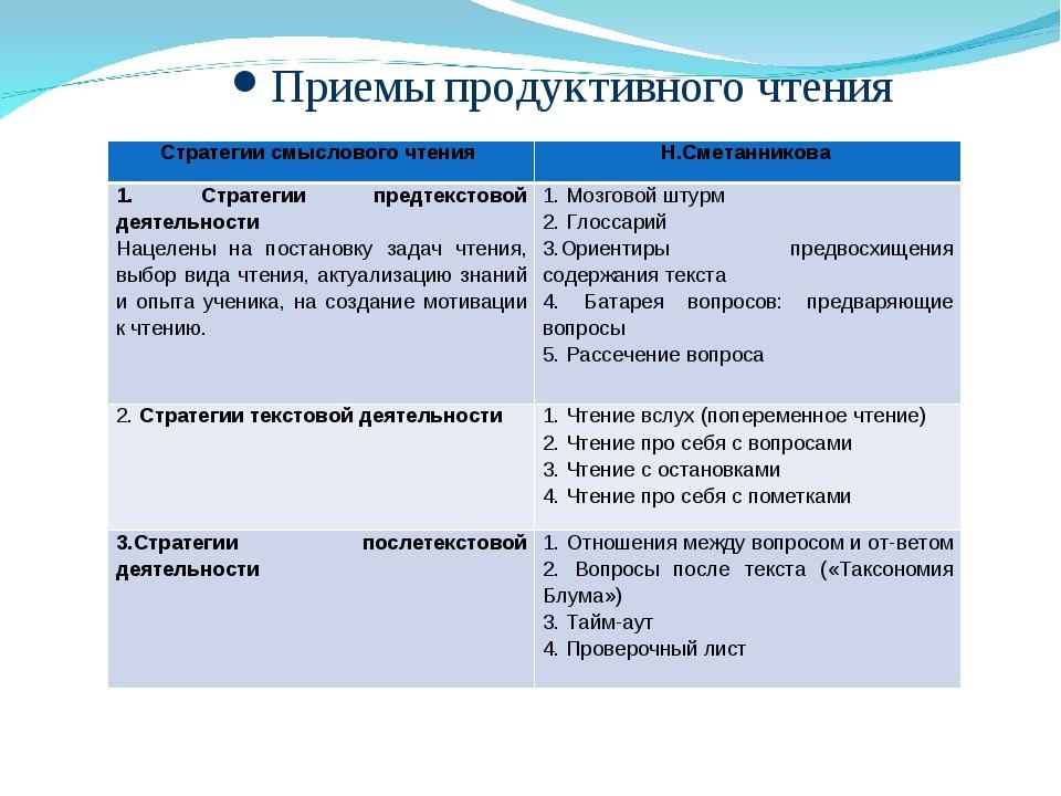 Приемы продуктивного чтения Стратегии смыслового чтения Н.Сметанникова 1. Ст...
