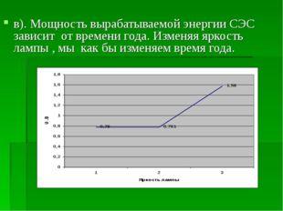 в). Мощность вырабатываемой энергии СЭС зависит от времени года. Изменяя ярко