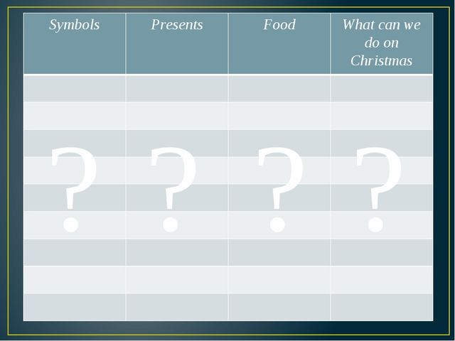 ? ? ? ? Symbols Presents Food What can we do on Christmas