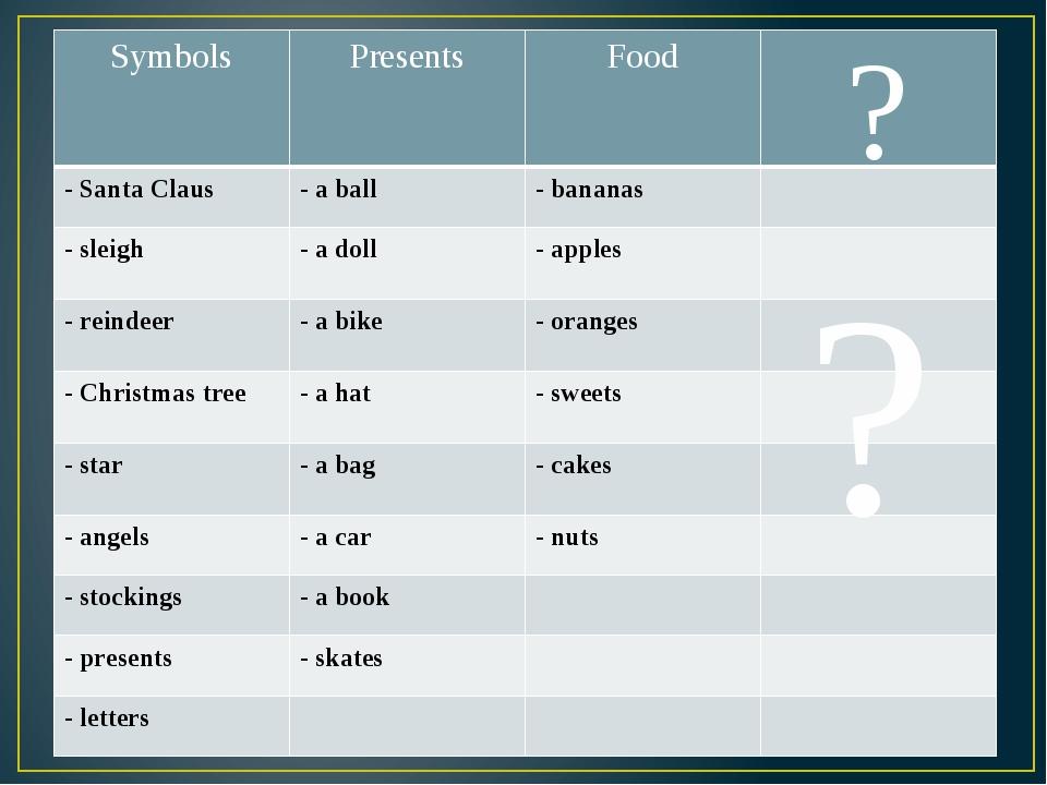 ? ? Symbols Presents Food - Santa Claus - a ball - bananas -sleigh - a doll...