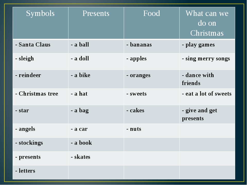 Symbols Presents Food What can we do on Christmas - Santa Claus - a ball - b...