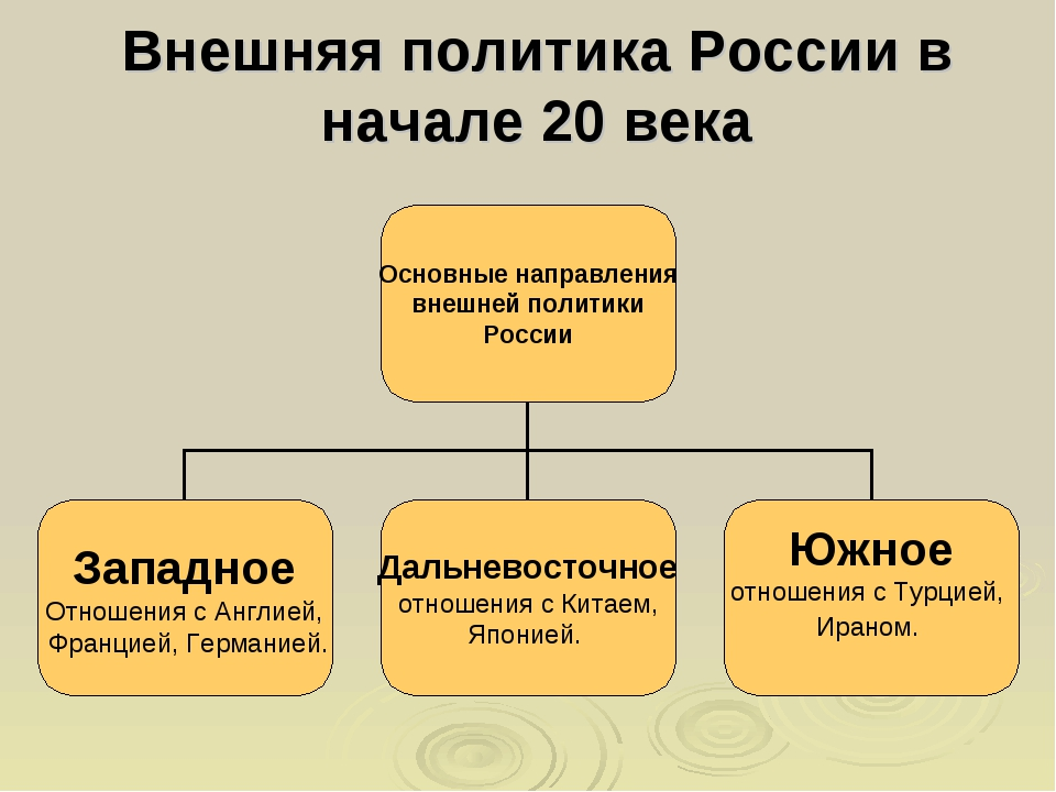 Внешняя политика России в начале 20 века