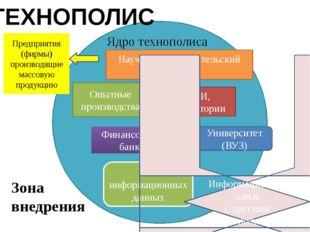 ТЕХНОПОЛИС Ядро технополиса Научно- исследовательский центр Опытные производ