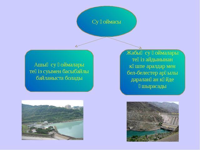 Су қоймасы Ашық су қоймалары теңіз суымен басыбайлы байланыста болады Жабық с...