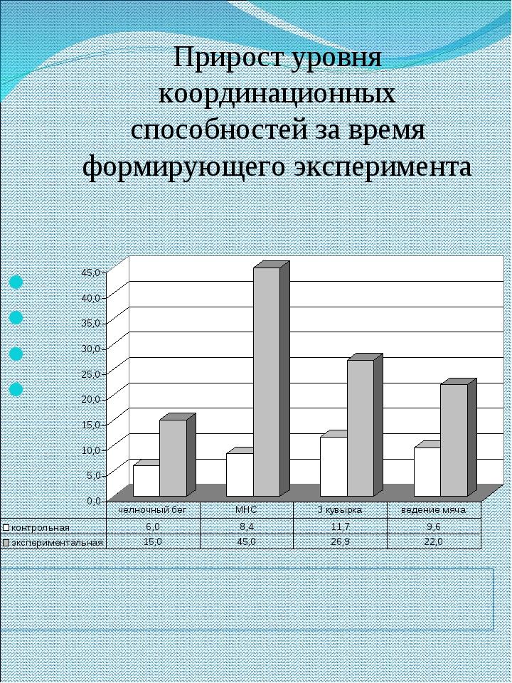 Прирост уровня координационных способностей за время формирующего эксперимент...