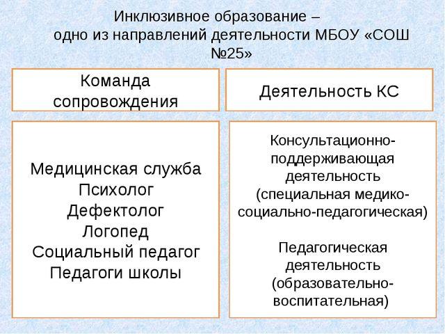 Инклюзивное образование – одно из направлений деятельности МБОУ «СОШ №25» Ком...