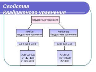 Свойства Квадратного уравнения Квадратные уравнения Полные квадратные уравнен