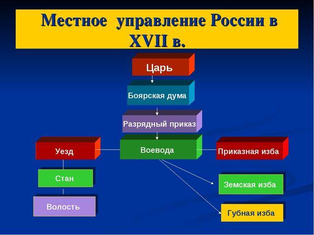 Местное управление России в XVII в. Царь Боярская дума Разрядный приказ Воев...