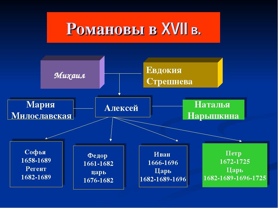 Романовы в XVII в. Михаил Мария Милославская Алексей Наталья Нарышкина Иван 1...