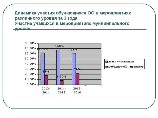 Динамика участия обучающихся ОО в мероприятиях различного уровня за 3 года Уч...