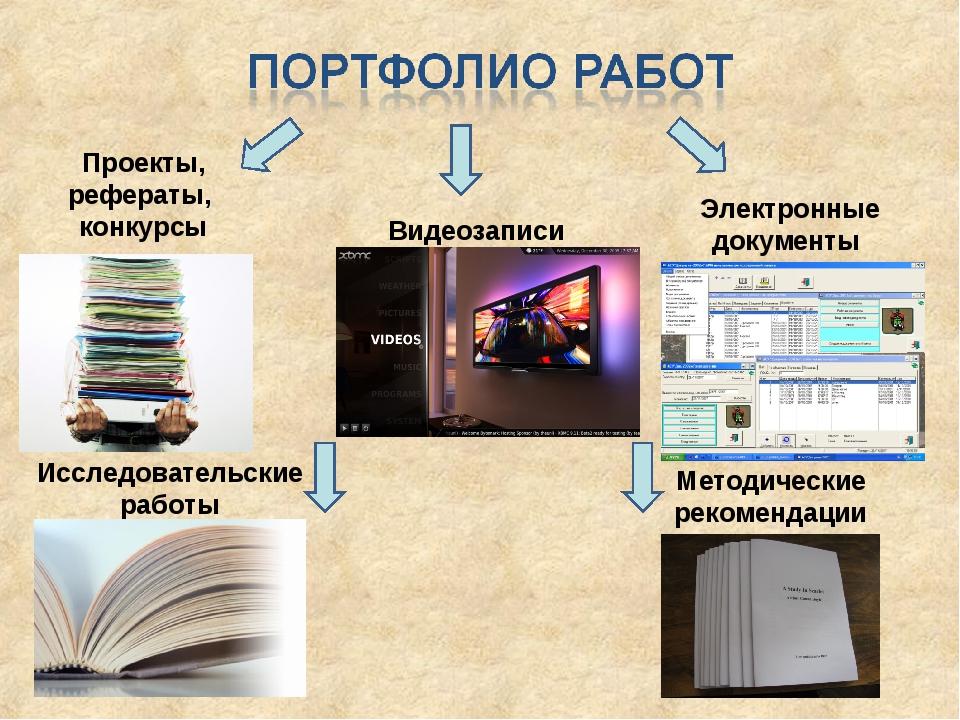 Проекты, рефераты, конкурсы Видеозаписи Исследовательские работы Методические...