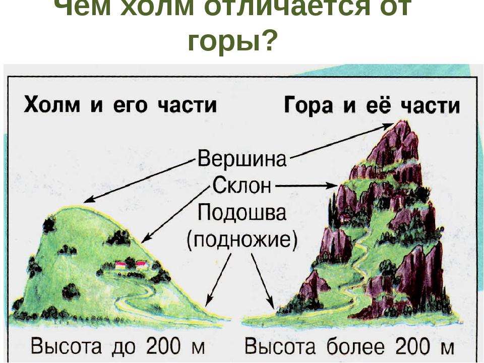 Чем холм отличается от горы?