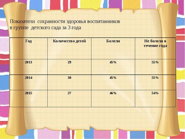 Показатели сохранности здоровья воспитанников в группе детского сада за 3 год...