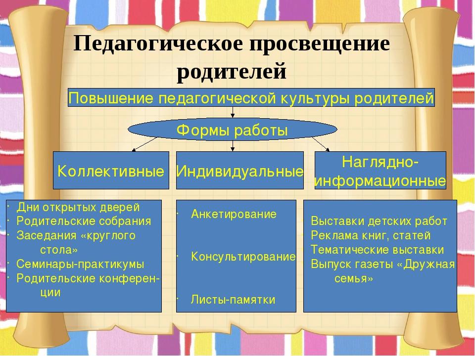 Педагогическое просвещение родителей Повышение педагогической культуры родите...
