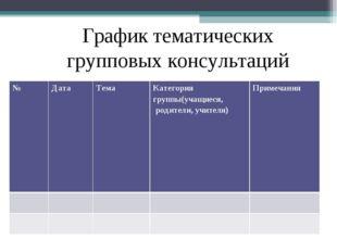 График тематических групповых консультаций № ДатаТема Категория группы(уч
