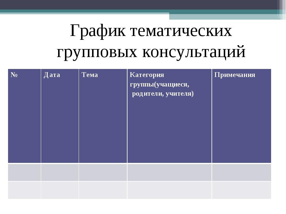 График тематических групповых консультаций № ДатаТема Категория группы(уч...